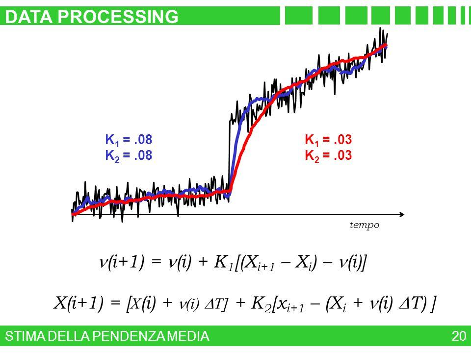n(i+1) = n(i) + K1[(Xi+1 – Xi) – n(i)]